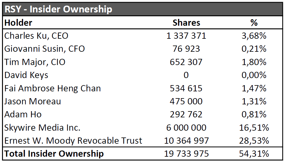 RSY Insider Ownership