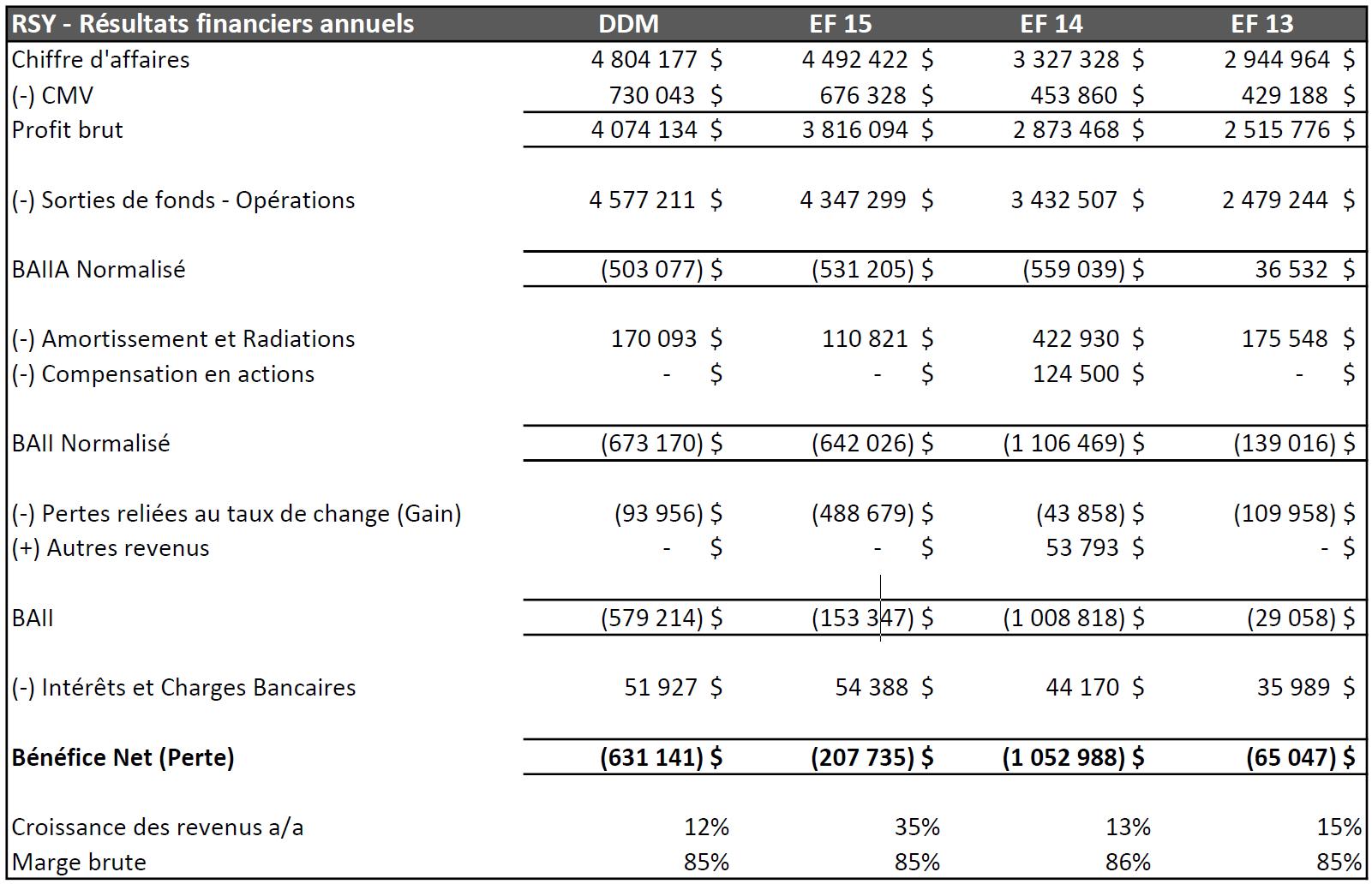 RSY Résultats Financiers Annuels