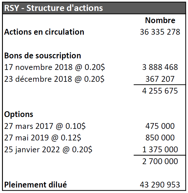 RSY Structure dactions