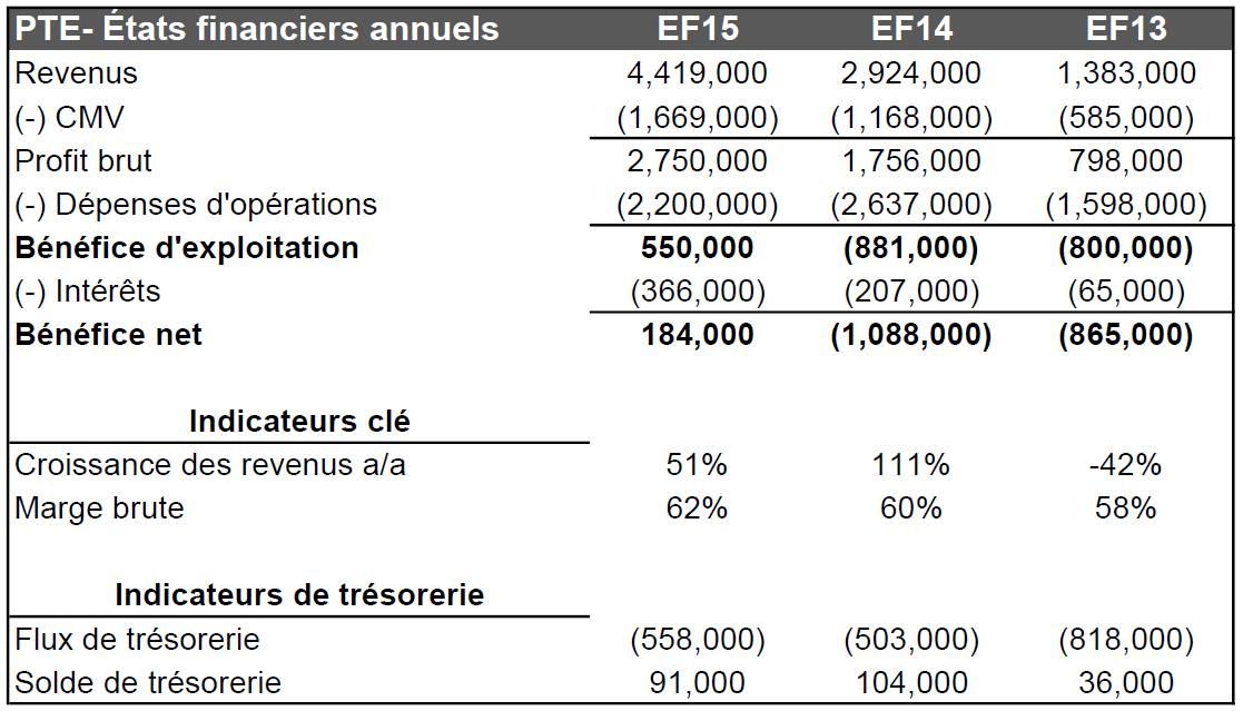 Tableau 1 - PTE États financiers annuels